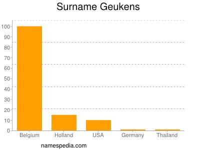 Surname Geukens