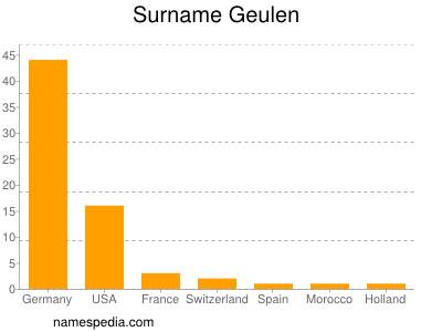 Surname Geulen