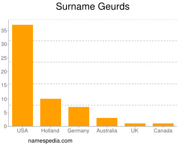 Surname Geurds