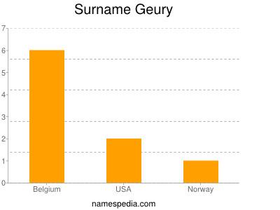 Surname Geury