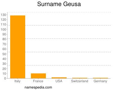 Surname Geusa