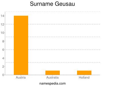 Surname Geusau