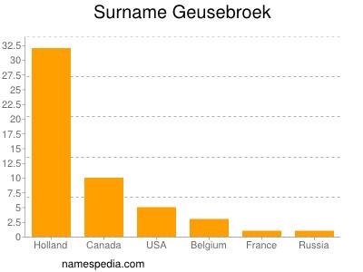 Surname Geusebroek