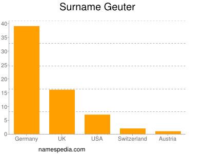 Surname Geuter