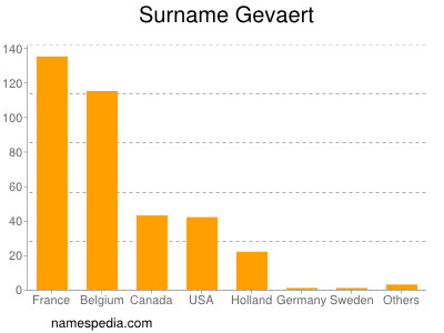 Surname Gevaert