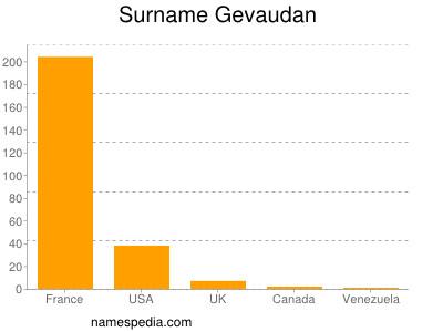 Surname Gevaudan