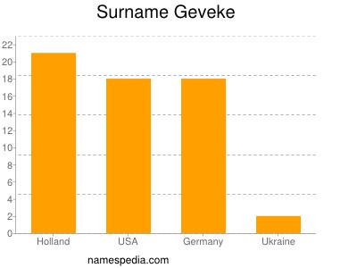 Surname Geveke