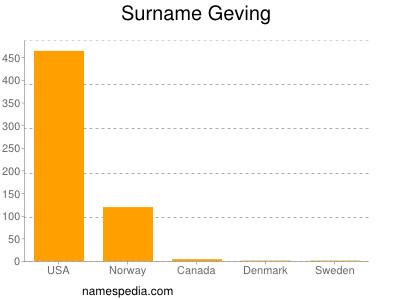 Surname Geving