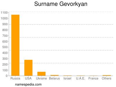 Surname Gevorkyan