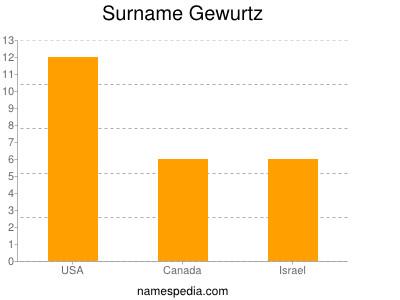Surname Gewurtz