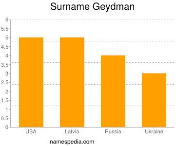 Surname Geydman