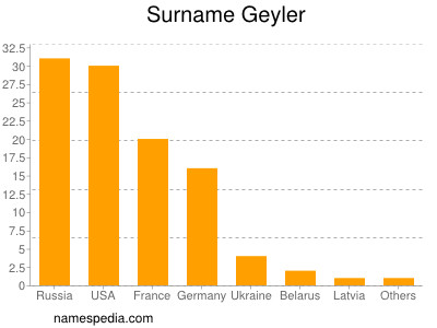 Surname Geyler