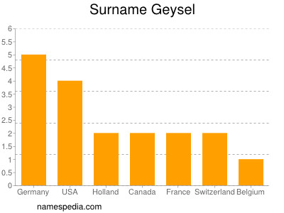 Surname Geysel
