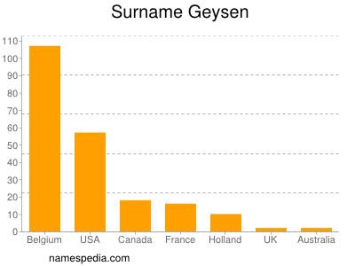 Surname Geysen
