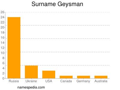 Surname Geysman