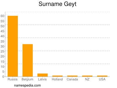 Surname Geyt