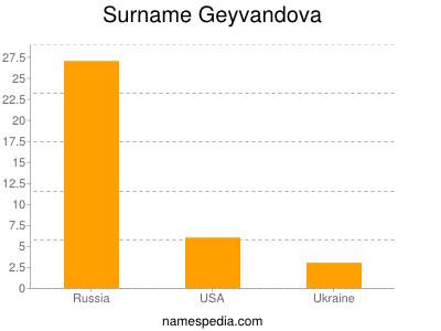 Surname Geyvandova