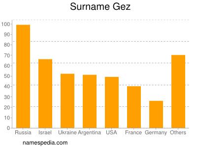 Surname Gez