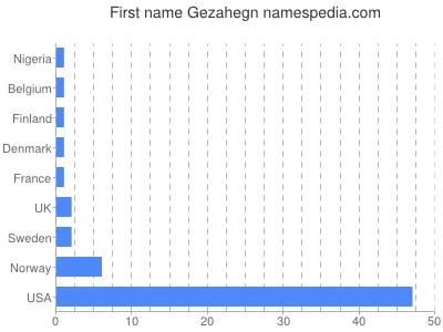 Given name Gezahegn