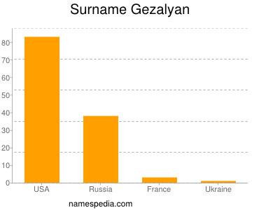 Surname Gezalyan