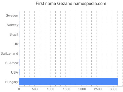 Given name Gezane