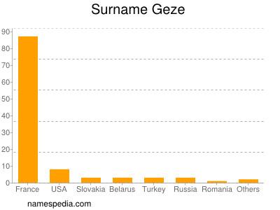 Surname Geze