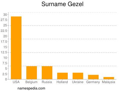 Surname Gezel