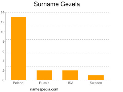Surname Gezela