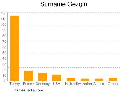 Surname Gezgin