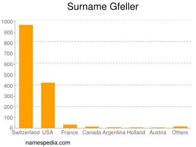 Surname Gfeller