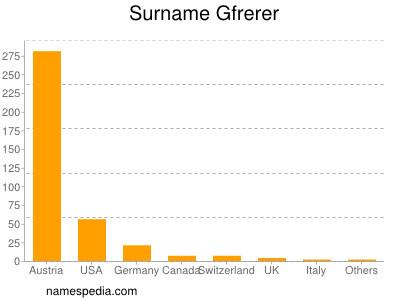 Surname Gfrerer