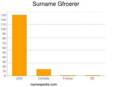 Surname Gfroerer
