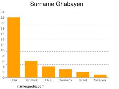 Surname Ghabayen
