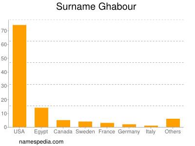 Surname Ghabour