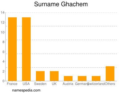 Surname Ghachem