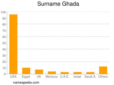 Surname Ghada