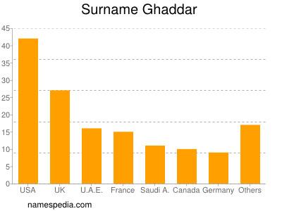 Surname Ghaddar
