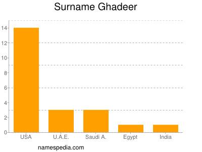 Surname Ghadeer