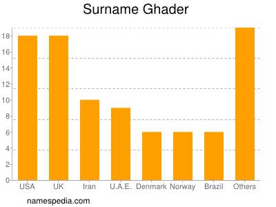 Surname Ghader