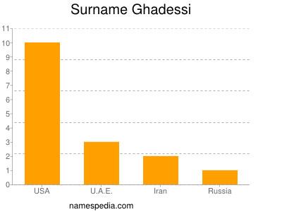Surname Ghadessi