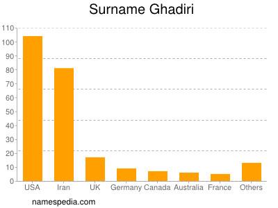 Surname Ghadiri