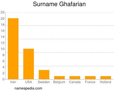Surname Ghafarian