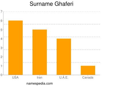 Surname Ghaferi