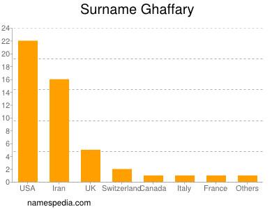 Surname Ghaffary