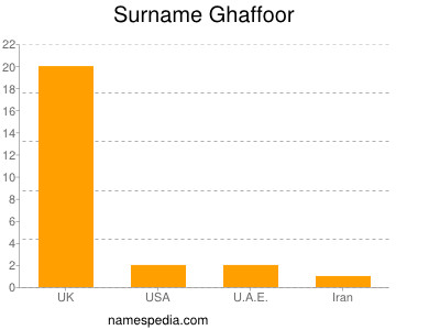 Surname Ghaffoor