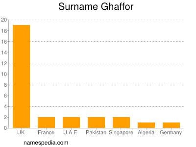 Surname Ghaffor