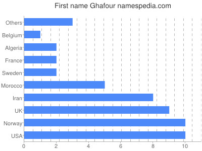 Given name Ghafour