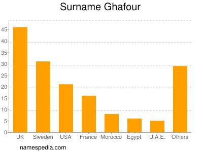 Surname Ghafour