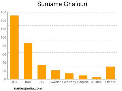 Surname Ghafouri
