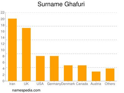 Surname Ghafuri
